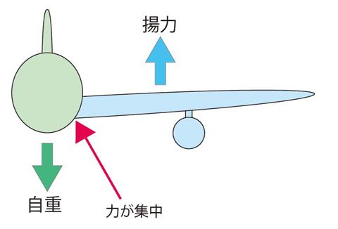 自重と揚力_01.jpg