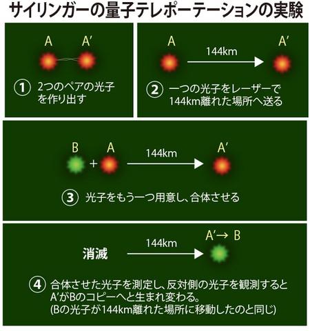 量子テレポーテーション.jpg