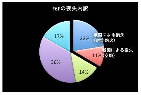 F6Fの損失率.jpg