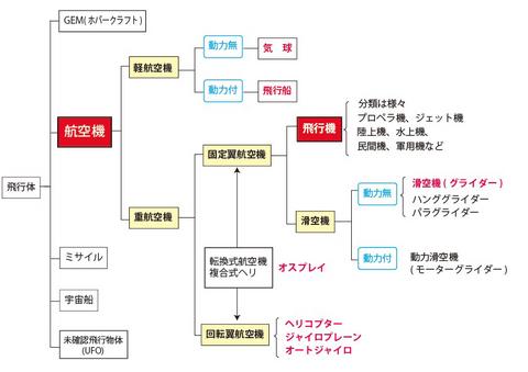 航空機の分類.jpg